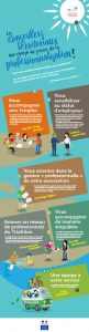 infographie tri Proff